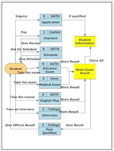 Martz  Different Types Of Data Flow Diagram