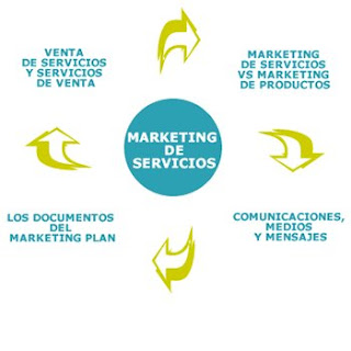 CARACTRÍSTICAS DEL MARKETING DE SERVICIOS
