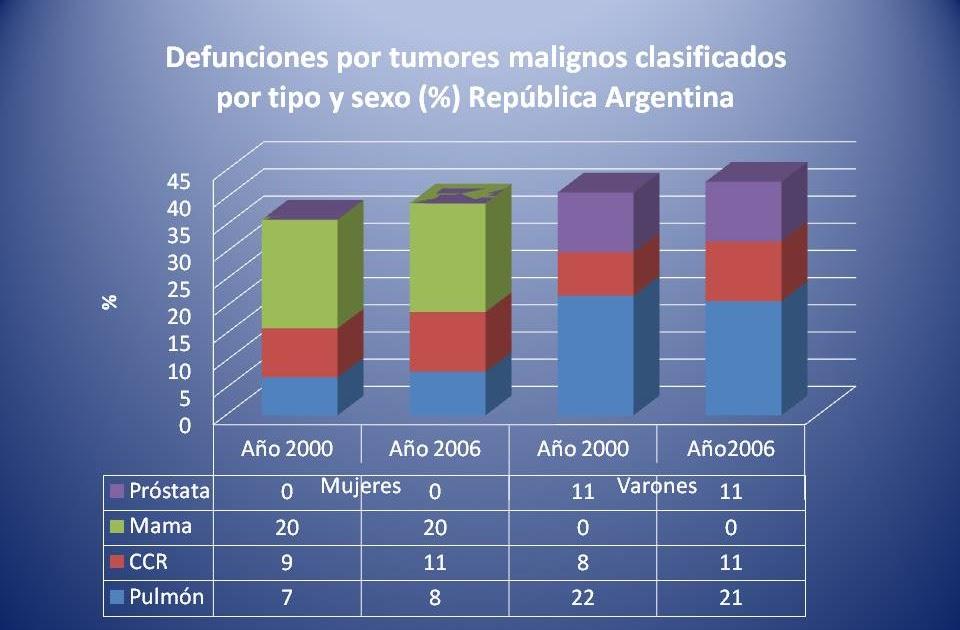 Colonoscopía HAP: Estadísticas de Cáncer de Colon