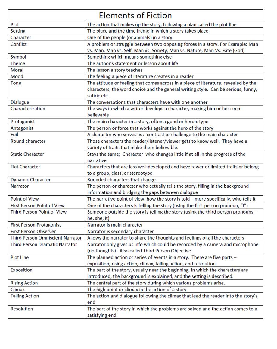 Elements Of Literature Worksheets Heygotomaps – Elements of Fiction Worksheet