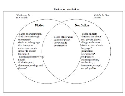 Fiction versus Nonfiction Worksheets http://mythoughtsonliteracy.blogspot.com/