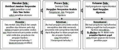 Penerapan Statistik Dalam Penyusunan Proposal Penelitian