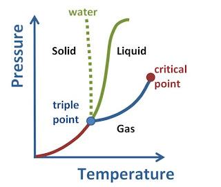 Catatan kuliah garis biru yang membatasi daerah liquid dan gas disebut vapor pressure line garis tekanan uap yaitu garis dimana terjadi kesetimbangan antara fasa liquid ccuart Image collections