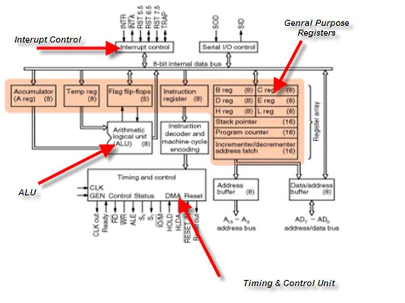 Electronics engineer microprocessor ics microprocessor ics 8085 ccuart Gallery