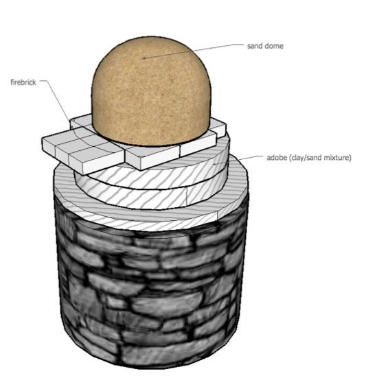 The cob oven project diy outdoor kitchen pizza oven 5 for How to make a cob oven