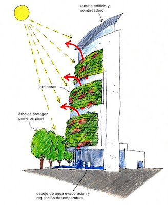 Landscape urbanism january 2009 for Green wall advantages