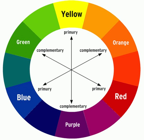 Pendidikan seni visual warna terdiri daripada campuran satu warna asas dan satu warna sekunder yang bersebelahan dalam roda warna ccuart Gallery