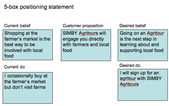 positioning statement of sony How can the answer be improved.