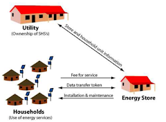MICRO GRID POWER GENERATION