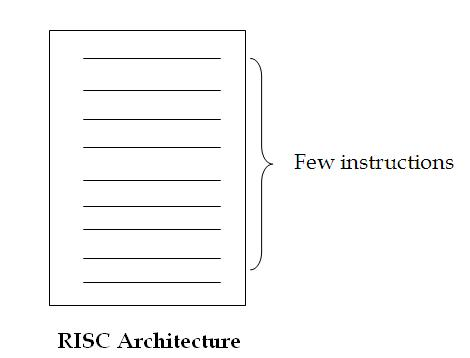 Telecommunication stuff cisc vs risc achitectures for Risc v architecture
