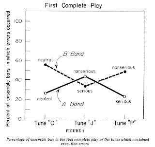 Percentage Error Chart
