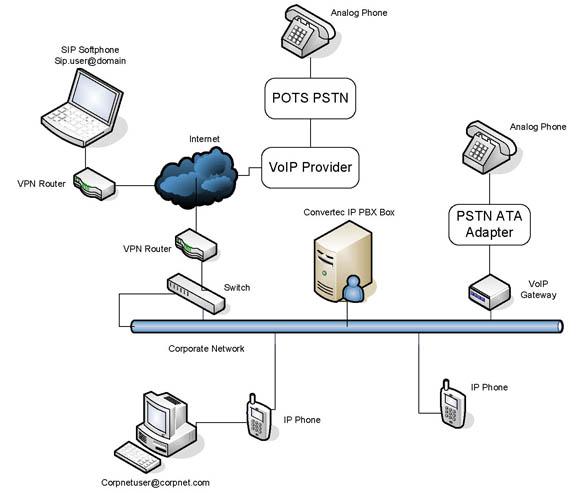 ip pbx work diagram routing diagram elsavadorla