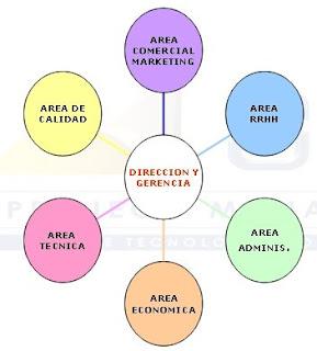 Organizacion concepto de organizaci n for Concepto de organizacion de oficina