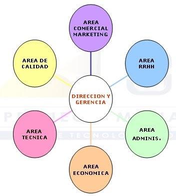Organizacion concepto de organizaci n for Que es tecnica de oficina wikipedia