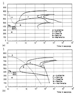 Material society principles of heat treating of steels cct a and ttt b diagrams ccuart Gallery