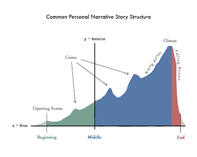 A Brief History Of T Personal Narrative Plot Structure Diagram