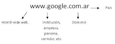 direccion de internet: