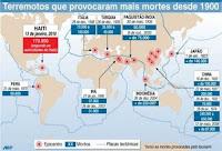 mapa - Mapa com os grandes terremotos Iphoto_1264700559340-1-0jpg