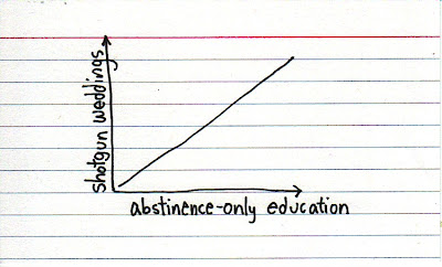 Indexed graphic of abstinence-only education and shotgun weddings