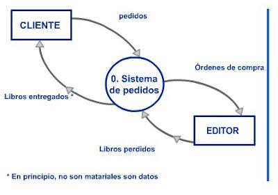 Dibujo1.bmp modulo 2 analisis de sistemas de informacion diagramas de flujo