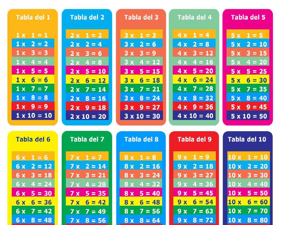 PARA NIÑOS E INFANTIL: TABLAS DE MULTIPLICAR DEL 1 AL 10 PARA IMPRIMIR