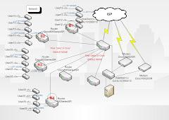 โครงสร้างระบบเครือข่าย
