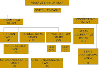 Structure of indian banking system notes