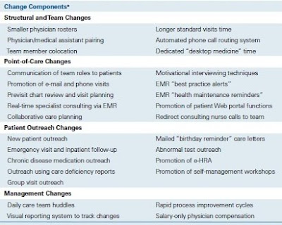 Medical Chart Review Process: Healthcare Technology News: Patient-Centered Medical Home Demo ,Chart