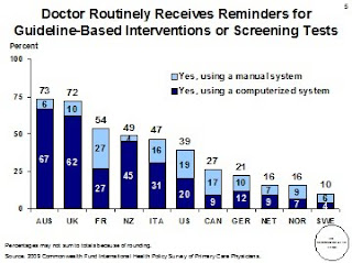 Healthcare Technology News Us Lags In Health It For
