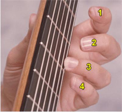 Diccionario de acordes de guitarra