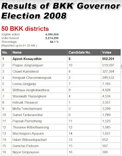 Bangkok Governor Election 2008 Results
