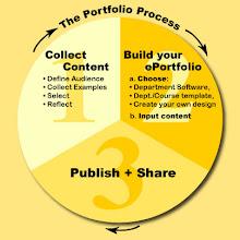 E-portfolio process