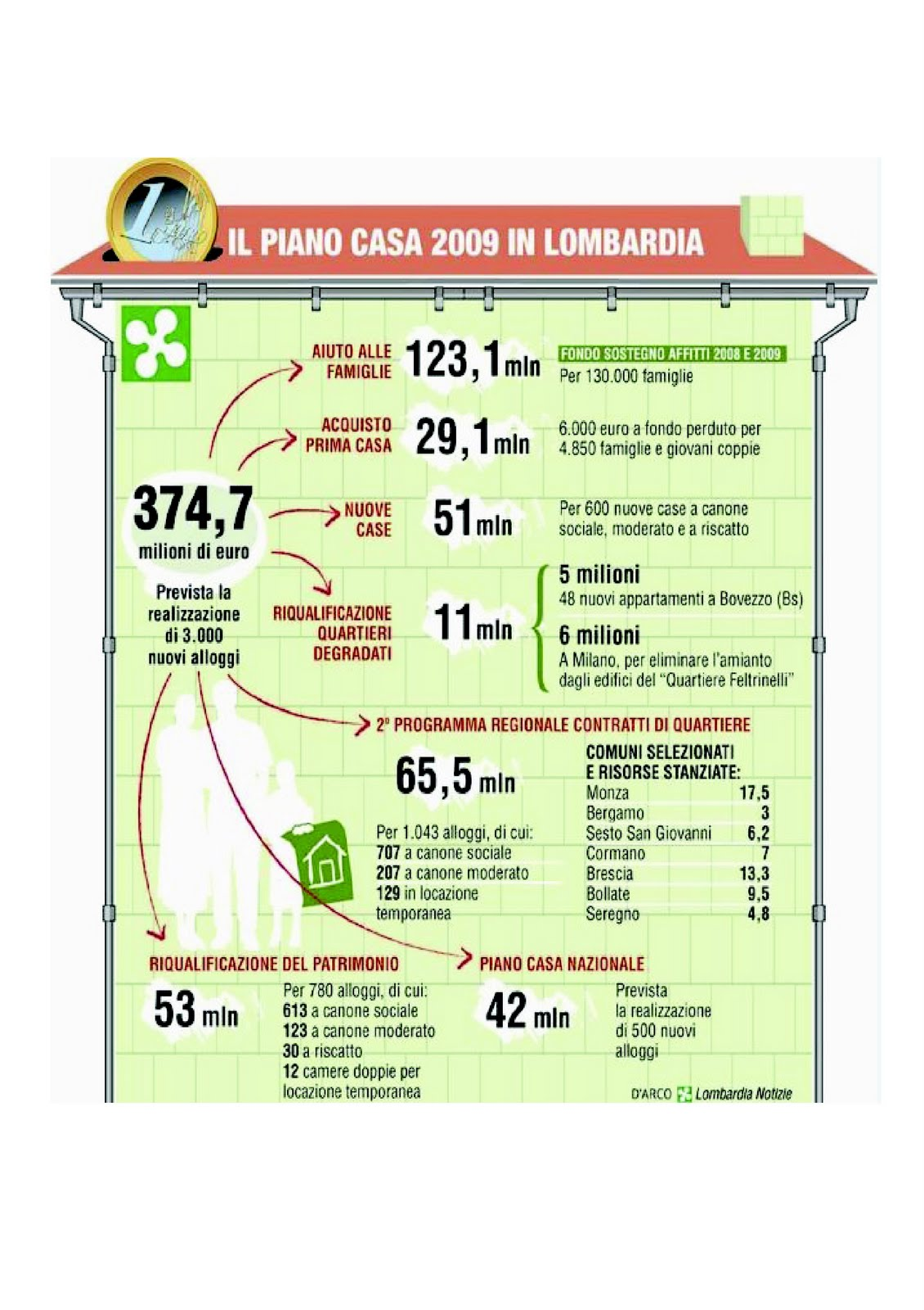 certificazioni energetiche piano casa lombardia 2009