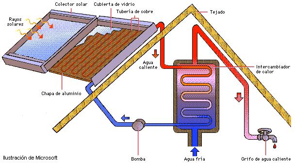 Energ a solar t rmica energ a solar for Placas solares para calentar agua