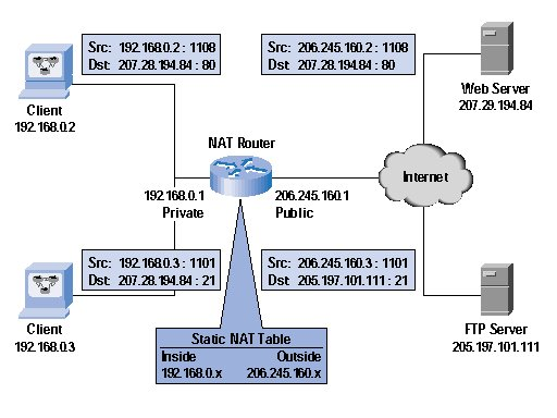 REDES: Protocolo IPV6