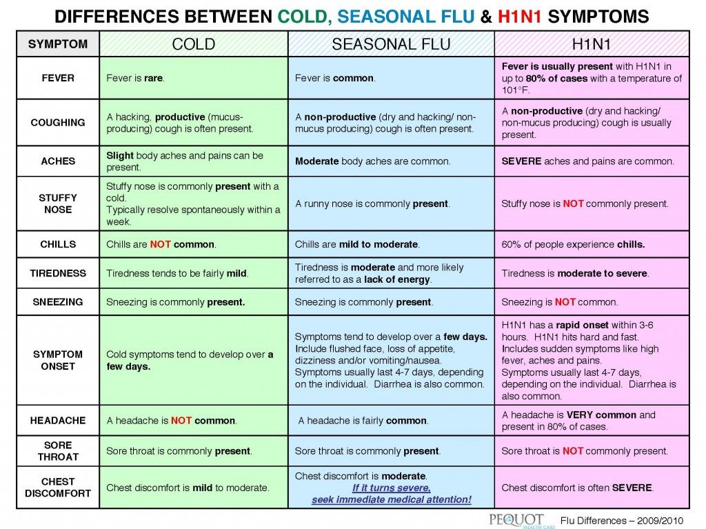 Symptoms chart h1n1 vs flu vs plain old cold when did i get like this