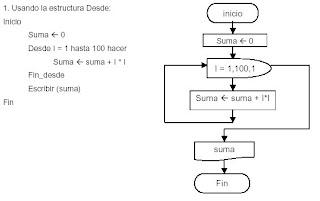 Diagramas de flujo estructura mientrasse llama mientras a la estructura algortmica que se ejecuta mientras la condicin evaluada resulte verdadera ccuart Gallery