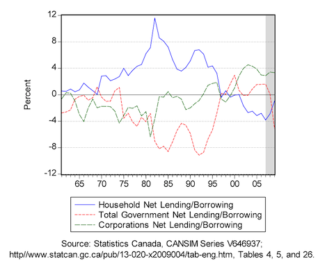 Essays on government spending