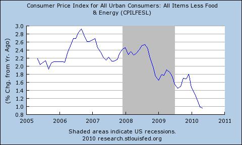 economics essays inflation or deflation. Black Bedroom Furniture Sets. Home Design Ideas