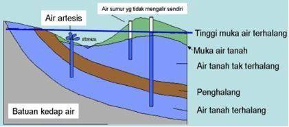 ari sinta air tanah proses