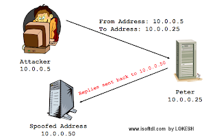 Hacking Class 9 - IP SPOOFING AND ITS USE