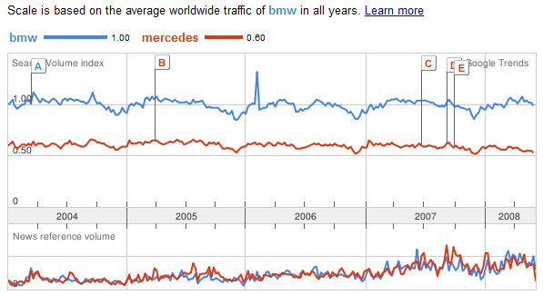 as a CSV file: http://www.google.com/trends/viz?q=QUERY&graph=all_csv.