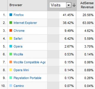 [Image: ads-revenue-april-2009.png]