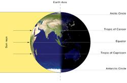 equinozio: illuminazione della Terra