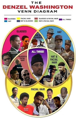 the Denzel Washington Venn Diagram
