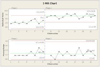 i mr chart