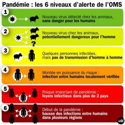 Le niveau 6 en septembre en France ?