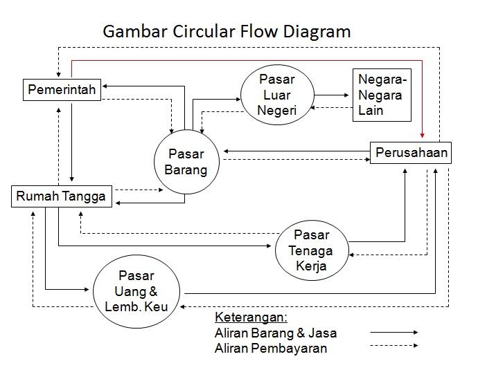 My blog menjelaskan diagram aliran sekuler menjelaskan diagram aliran sekuler diagram aliran sekuler circular flow ccuart Gallery