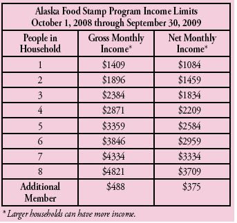 The Alaska Food Stamp Household Income Limits are as Follows: