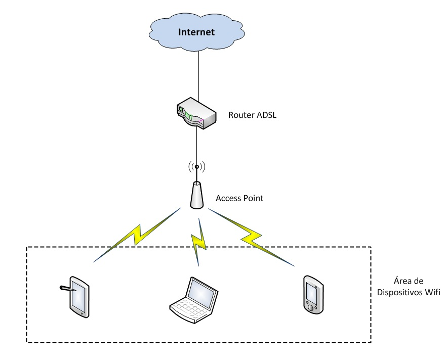 access point diagrama